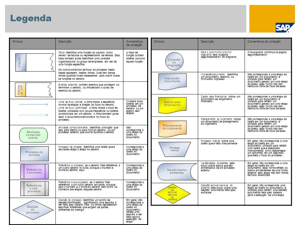 Legenda SímboloDescriçãoComentários da utilização Para o próximo/Do próximo diagrama: leva à página seguinte/anterior do diagrama O fluxograma continu