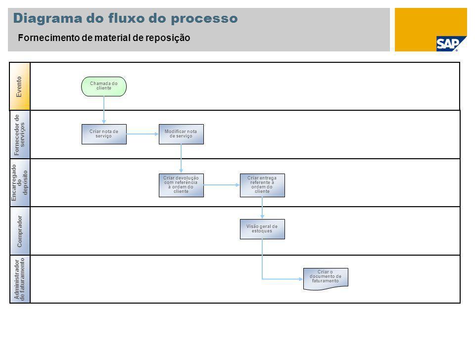 Diagrama do fluxo do processo Fornecimento de material de reposição Criar nota de serviço Chamada do cliente Criar entrega referente à ordem do client