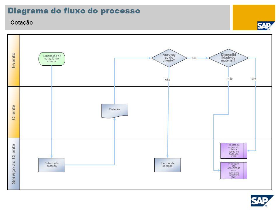 Diagrama do fluxo do processo Cotação Serviço ao Cliente Evento Cliente Aprovaç ão do cliente? Entrada da cotação Solicitação de cotação do cliente Co