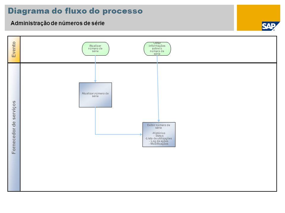 Diagrama do fluxo do processo Administração de números de série Evento Atualizar número de série Fornecedor de serviços Obter informações sobre o núme