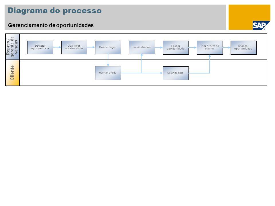 Diagrama do processo Gerenciamento de oportunidades Cliente Repres./ gerente de vendas Detectar oportunidade Tomar decisão Qualificar oportunidade Cri