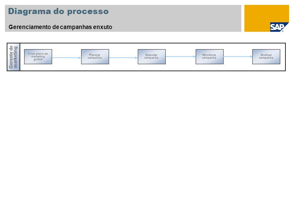 Diagrama do processo Gerenciamento de campanhas enxuto Monitorar campanha Analisar campanha Gerente de marketing Criar plano de marketing global Plane