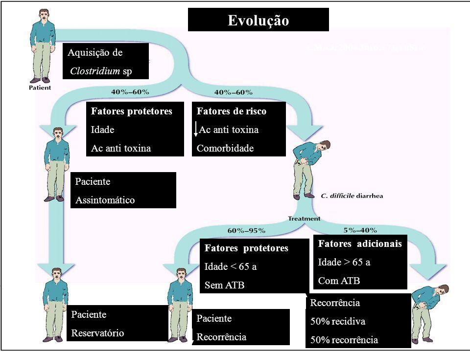 Aquisição de Clostridium sp Fatores protetores Idade Ac anti toxina Fatores de risco Ac anti toxina Comorbidade Paciente Assintomático Paciente Reserv