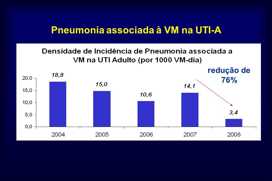 Pneumonia associada à VM na UTI-A redução de 76%