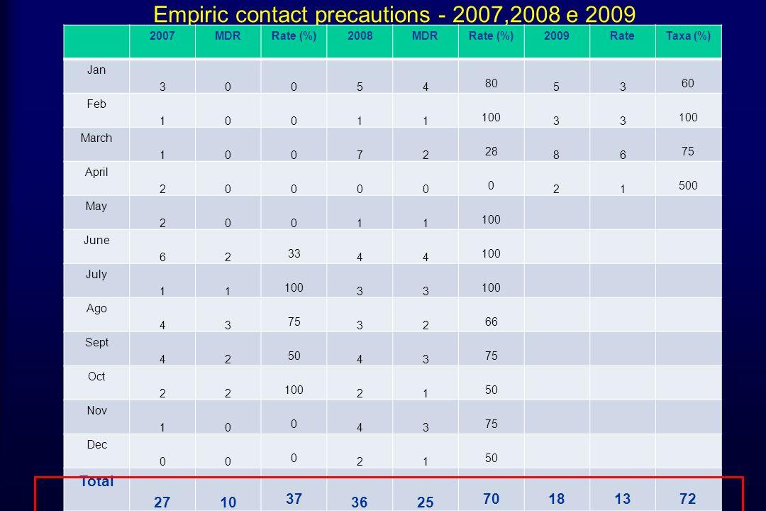 Empiric contact precautions - 2007,2008 e 2009 2007MDRRate (%)2008MDRRate (%)2009RateTaxa (%) Jan 30054 80 53 60 Feb 10011 100 33 March 10072 28 86 75