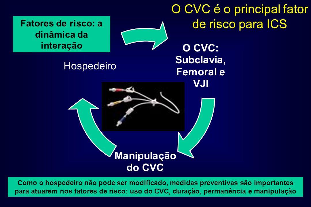 O CVC: Subclavia, Femoral e VJI Manipulação do CVC Hospedeiro O CVC é o principal fator de risco para ICS Como o hospedeiro não pode ser modificado, m
