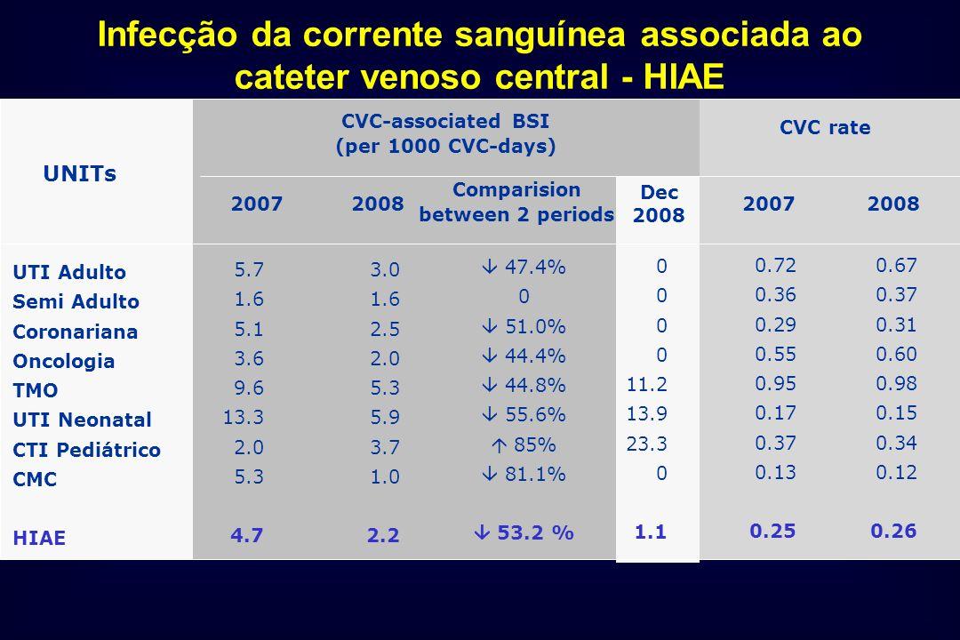 UNITs 2007 2008 Comparision between 2 periods CVC rate 2008 UTI Adulto Semi Adulto Coronariana Oncologia TMO UTI Neonatal CTI Pediátrico CMC HIAE CVC-