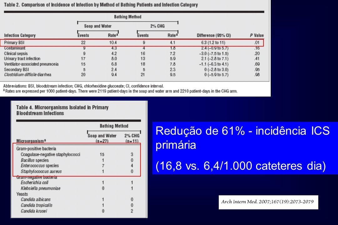 Redução de 61% - incidência ICS primária (16,8 vs. 6,4/1.000 cateteres dia)
