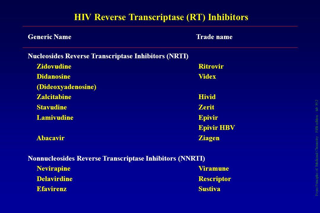 HIV Reverse Transcriptase (RT) Inhibitors Generic NameTrade name Nucleosides Reverse Transcriptase Inhibitors (NRTI) ZidovudineRitrovir DidanosineVide