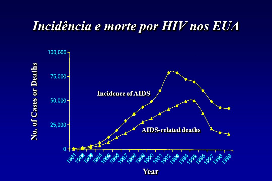Incidência e morte por HIV nos EUA YearYear No. of Cases or Deaths Incidence of AIDS AIDS-related deaths