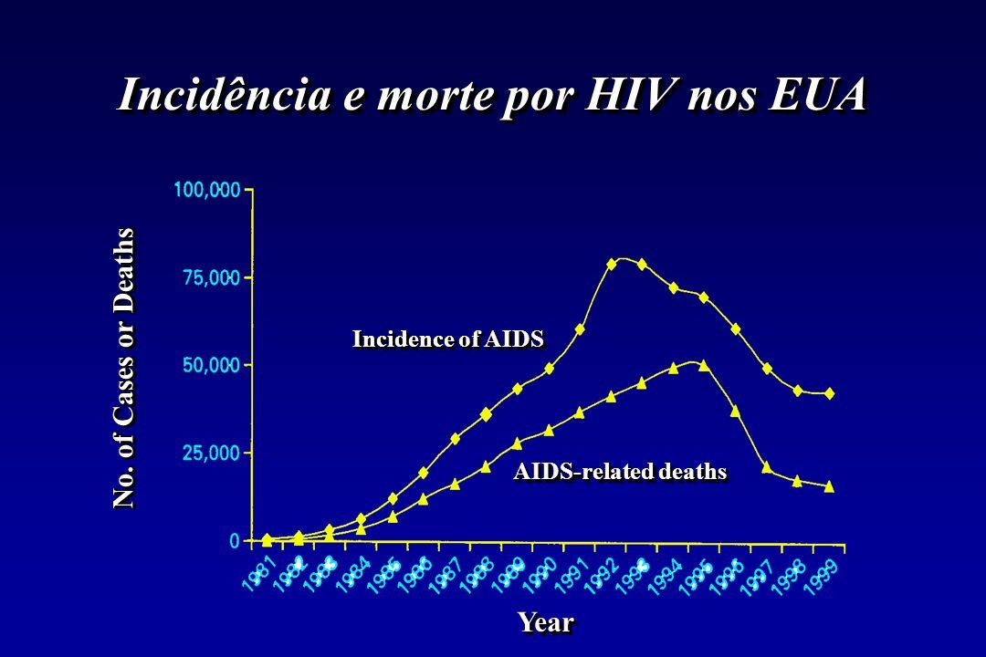 Inibidores peptídicos da Pr otease do HIV análogos sintéticos de fenilalanina-prolina ou tirosina- prolina indinavir, nelfinavir, ritonavir, saquinavir, amprenavir previne novas infecções metabolizados por P-450 (isoforma 3A4) cuidado com indutores tipo rifampin e rifabutin Atazanavir – potente t1/2 longo (1x/dia) – clinicamente disponível análogos sintéticos de fenilalanina-prolina ou tirosina- prolina indinavir, nelfinavir, ritonavir, saquinavir, amprenavir previne novas infecções metabolizados por P-450 (isoforma 3A4) cuidado com indutores tipo rifampin e rifabutin Atazanavir – potente t1/2 longo (1x/dia) – clinicamente disponível