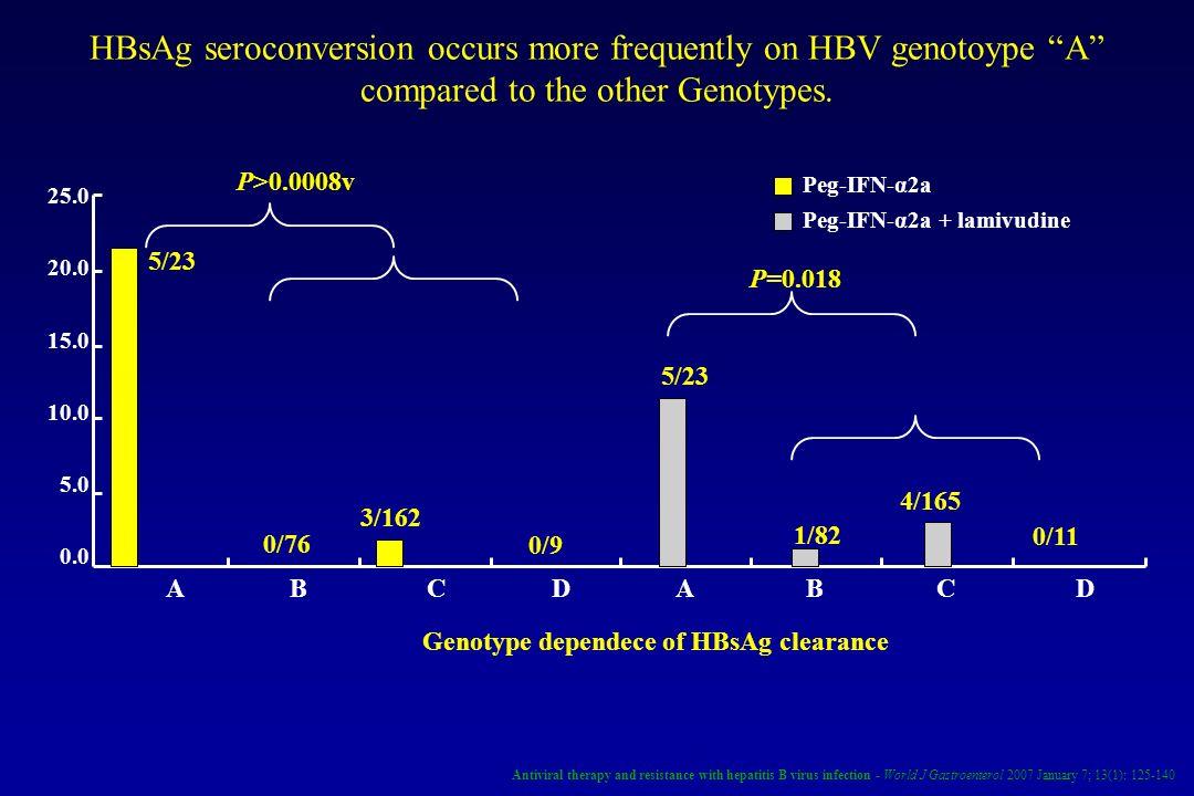 5/23 0/76 3/162 0/9 5/23 1/82 4/165 0/11 P>0.0008v Peg-IFN-α2a Peg-IFN-α2a + lamivudine P=0.018 25.0 20.0 15.0 10.0 5.0 0.0 Genotype dependece of HBsA