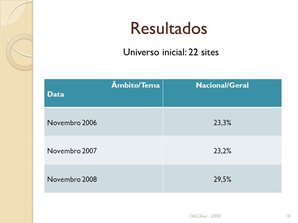 Resultados Âmbito/Tema Data Nacional/Geral Novembro 200623,3% Novembro 200723,2% Novembro 200829,5% ObCiber.