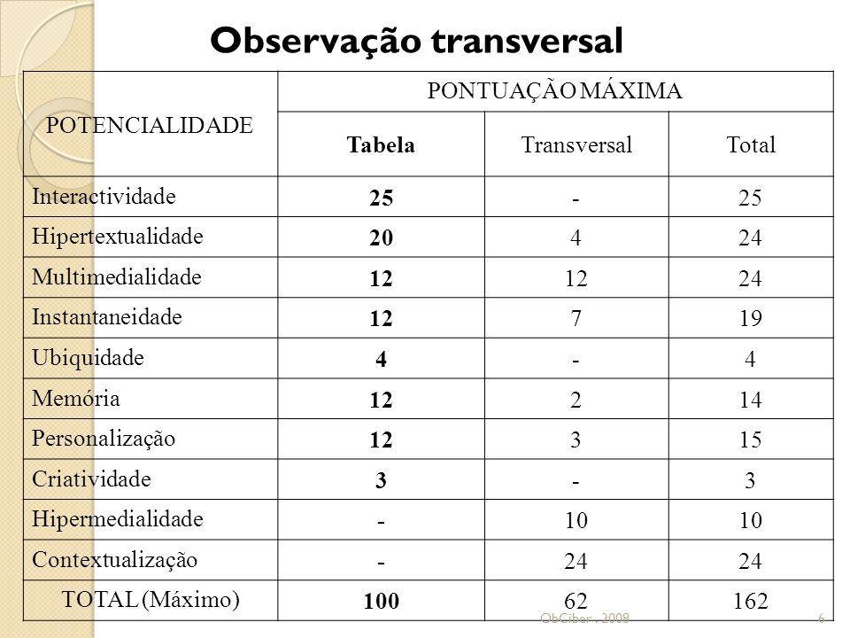 ObCiber. 200827 Académicos (amostra) 2008 1ºJornalismoPortoNet46 2ºUrbi@Orbi34