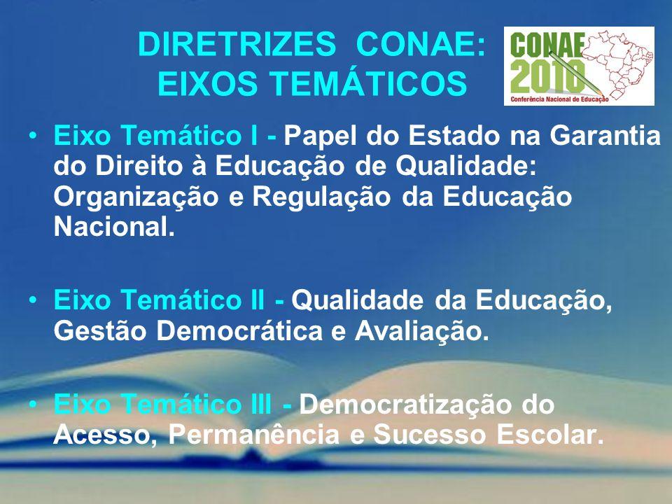 DIRETRIZES CONAE: EIXOS TEMÁTICOS Eixo Temático I - Papel do Estado na Garantia do Direito à Educação de Qualidade: Organização e Regulação da Educaçã