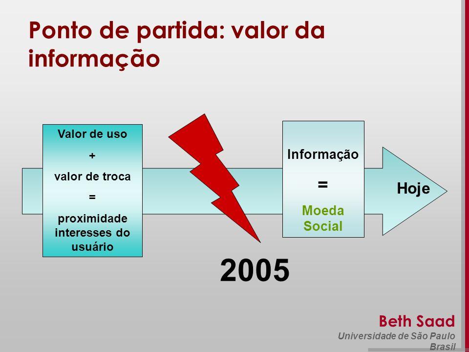Beth Saad Universidade de São Paulo Brasil 1995 Hoje Ponto de partida: valor da informação 2005 Valor de uso + valor de troca = proximidade interesses