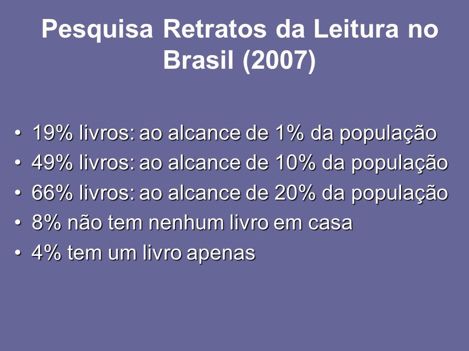 Pesquisa Retratos da Leitura no Brasil (2007) 19% livros: ao alcance de 1% da população19% livros: ao alcance de 1% da população 49% livros: ao alcanc