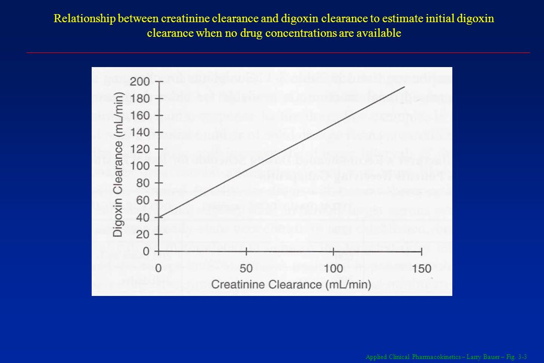 Applied Clinical Pharmacokinetics – Larry Bauer – Fig. 3-3 Relationship between creatinine clearance and digoxin clearance to estimate initial digoxin