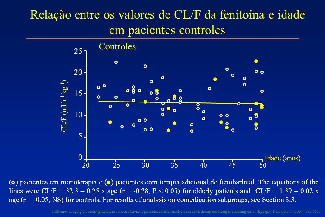 25 20 15 10 5 0 20 25 30 35 40 45 50 Idade (anos) CL/F (ml h -1 kg -1 ) Controles Relação entre os valores de CL/F da fenitoína e idade em pacientes c