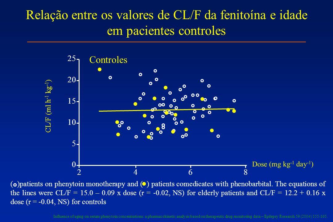 2 4 6 8 25 20 15 10 5 0 CL/F (ml h -1 kg -1 ) Dose (mg kg -1 day -1 ) Controles Relação entre os valores de CL/F da fenitoína e idade em pacientes con