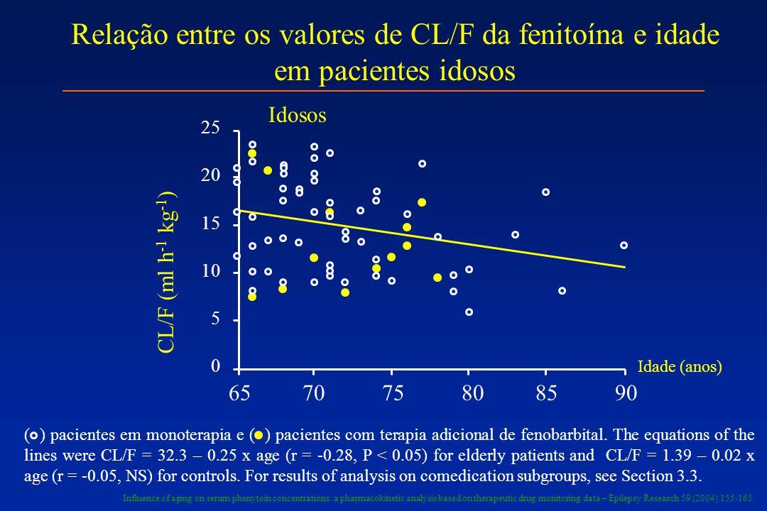 65 70 75 80 85 90 25 20 15 10 5 0 CL/F (ml h -1 kg -1 ) Idosos Relação entre os valores de CL/F da fenitoína e idade em pacientes idosos ( ) pacientes