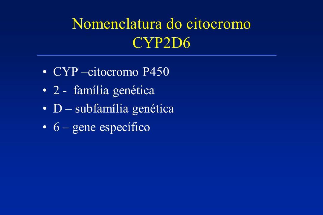 Nomenclatura do citocromo CYP2D6 CYP –citocromo P450 2 - família genética D – subfamília genética 6 – gene específico