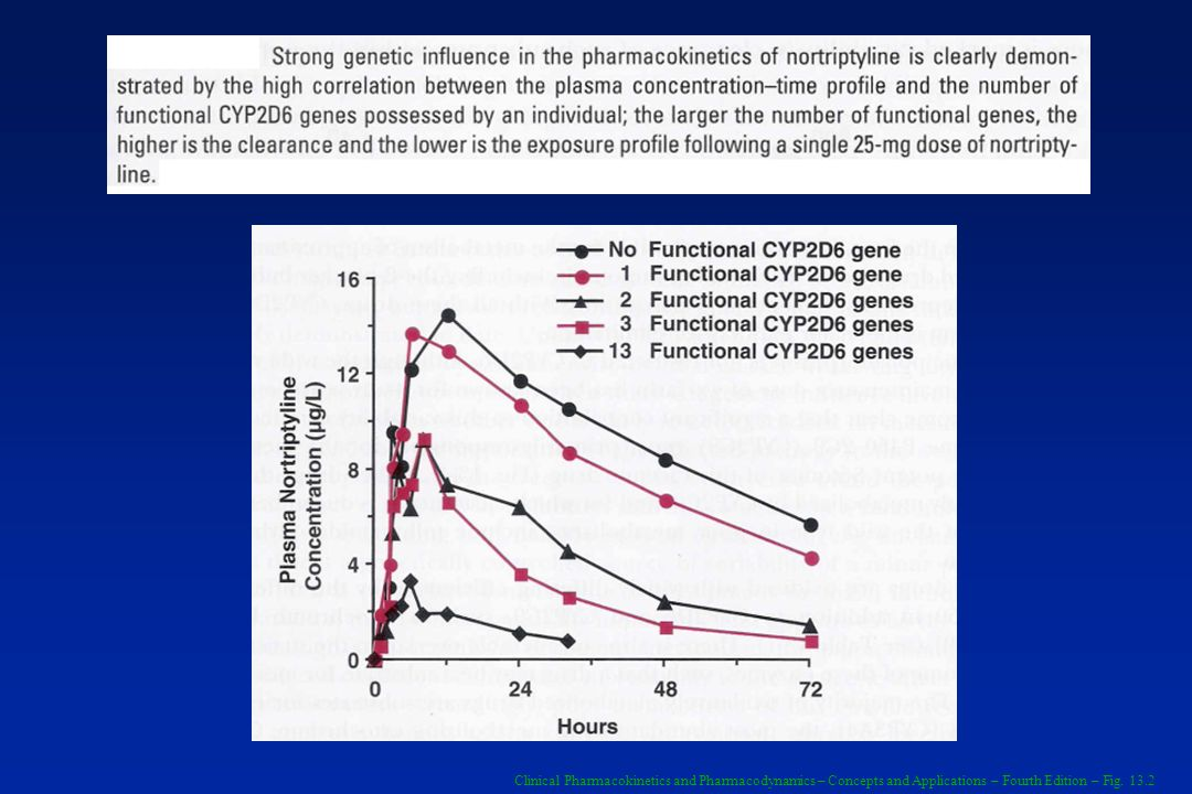 Clinical Pharmacokinetics and Pharmacodynamics – Concepts and Applications – Fourth Edition – Fig. 13.2