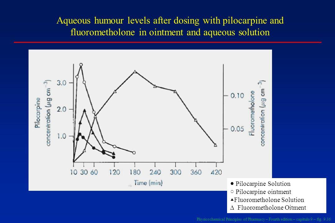 Concentração de clozoxaona (mg/L) Horas 100 10 1 0.1 0 3 6 9 12 Efeito da administração do dissulfiram no metabolismo da clorzoxazona Após dissulfiram (500mg v.o.