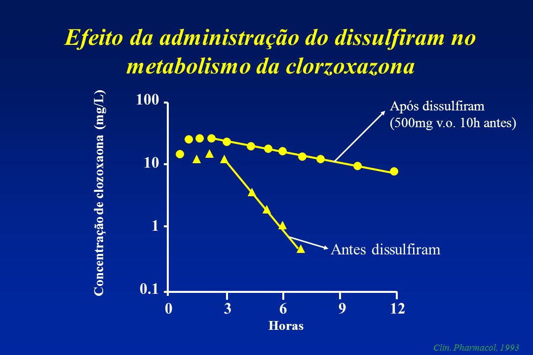 Concentração de clozoxaona (mg/L) Horas 100 10 1 0.1 0 3 6 9 12 Efeito da administração do dissulfiram no metabolismo da clorzoxazona Após dissulfiram