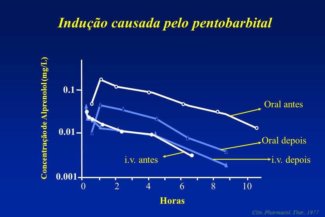 0.1 0.01 0.001 0 2 4 6 8 10 Indução causada pelo pentobarbital Horas Concentração de Alprenolol (mg/L) Oral depois i.v. antesi.v. depois Oral antes Cl