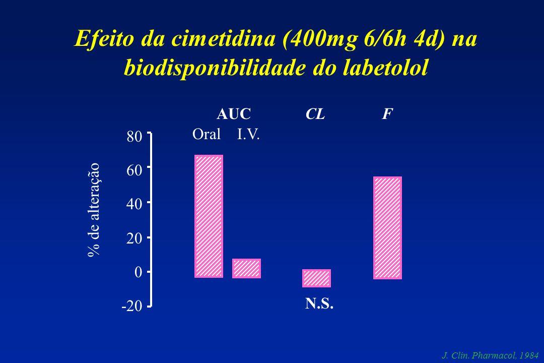 80 60 40 20 0 -20 % de alteração AUCCLF Oral I.V. N.S. Efeito da cimetidina (400mg 6/6h 4d) na biodisponibilidade do labetolol J. Clin. Pharmacol, 198