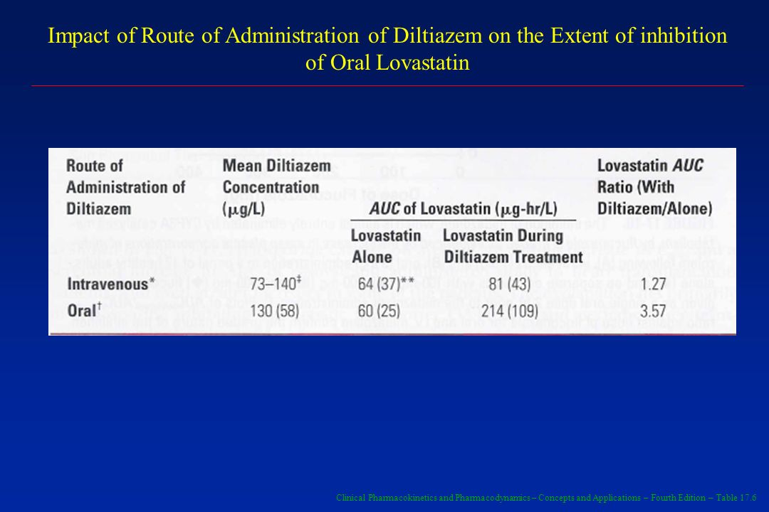 Impact of Route of Administration of Diltiazem on the Extent of inhibition of Oral Lovastatin Clinical Pharmacokinetics and Pharmacodynamics – Concept