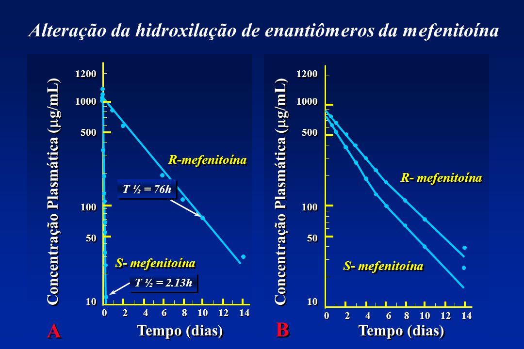 Alteração da hidroxilação de enantiômeros da mefenitoína 0 2 4 6 8 10 12 14 1200 1000 500 100 50 10 1200 1000 500 100 50 10 1200 1000 500 100 50 10 12