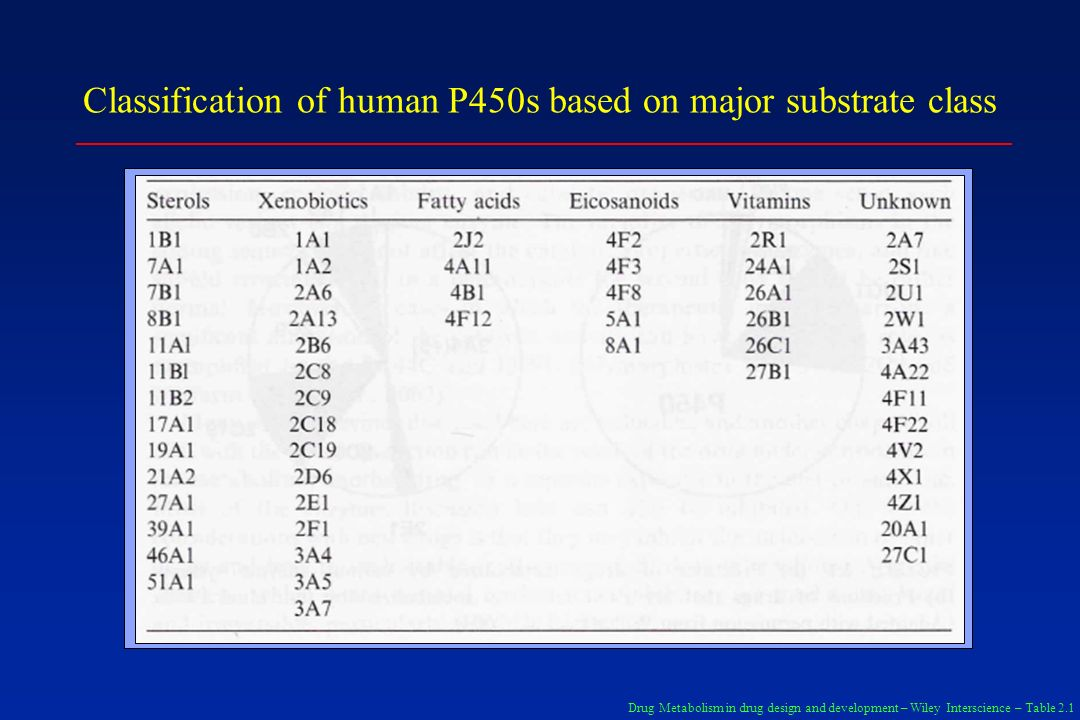 Classification of human P450s based on major substrate class Drug Metabolism in drug design and development – Wiley Interscience – Table 2.1