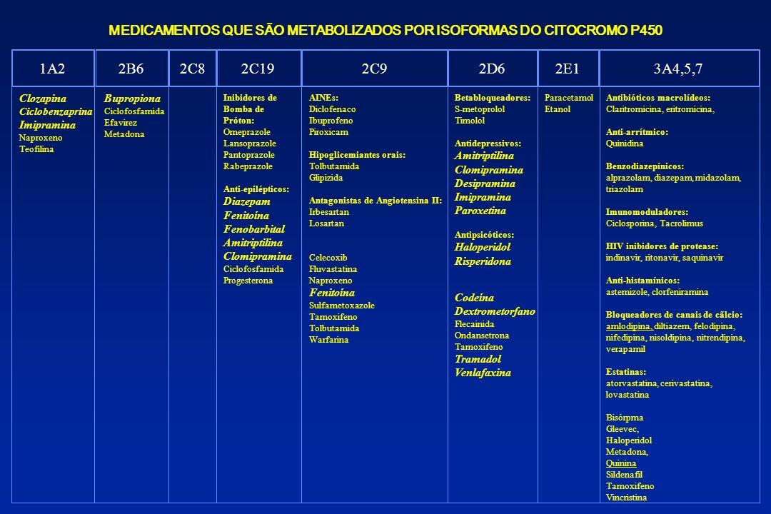 MEDICAMENTOS QUE SÃO METABOLIZADOS POR ISOFORMAS DO CITOCROMO P450 1A22B62C82C192C92D62E13A4,5,7 Clozapina Ciclobenzaprina Imipramina Naproxeno Teofil