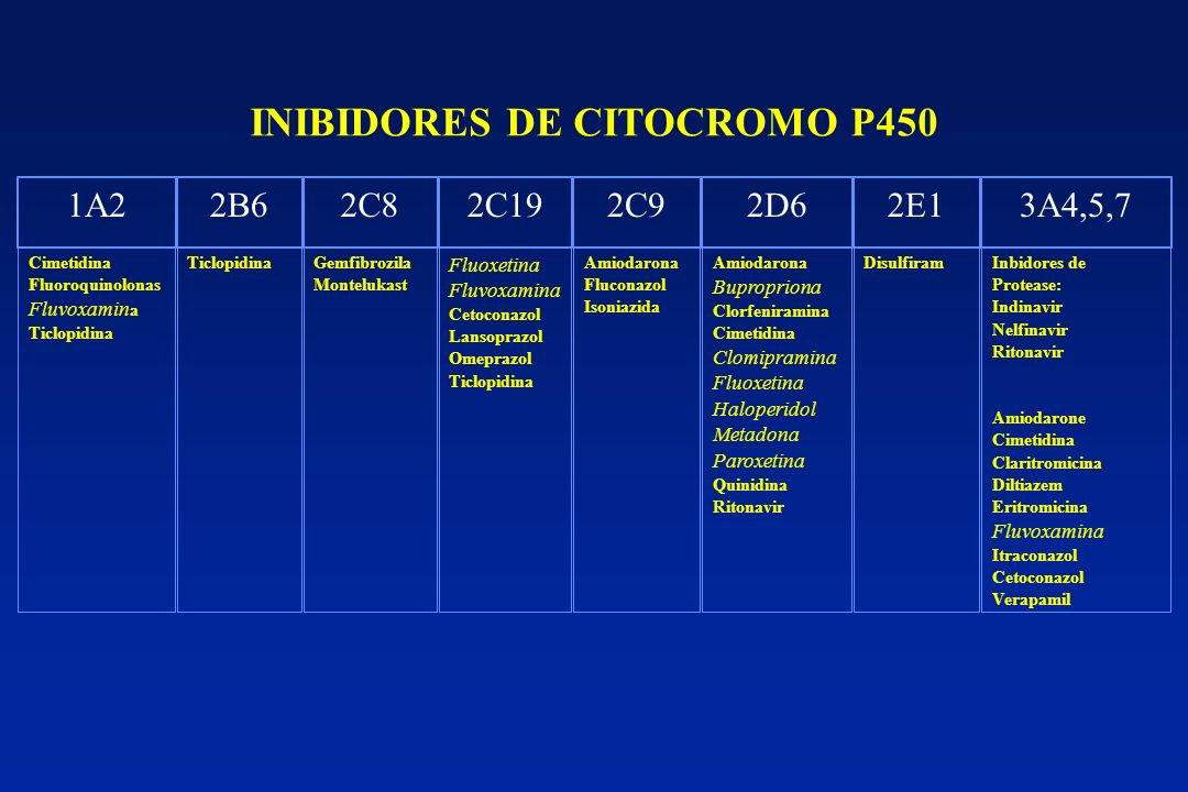 INIBIDORES DE CITOCROMO P450 1A22B62C82C192C92D62E13A4,5,7 Cimetidina Fluoroquinolonas Fluvoxamin a Ticlopidina TiclopidinaGemfibrozila Montelukast Fl