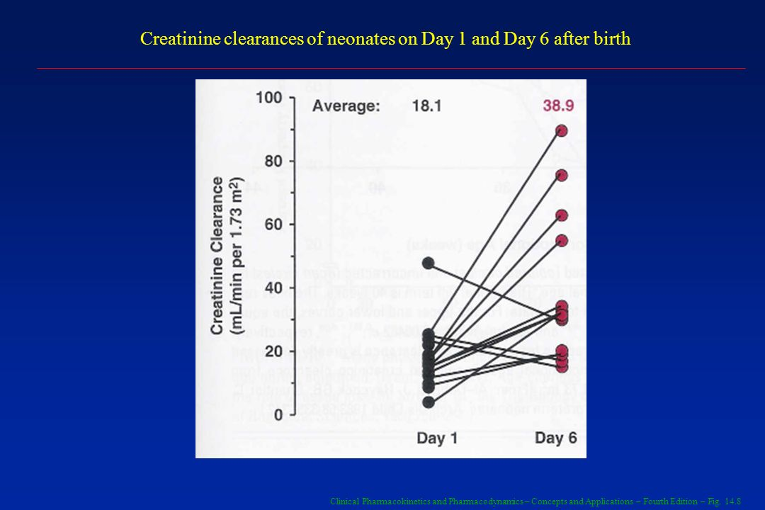 Clinical Pharmacokinetics and Pharmacodynamics – Concepts and Applications – Fourth Edition – Fig. 14.8 Creatinine clearances of neonates on Day 1 and