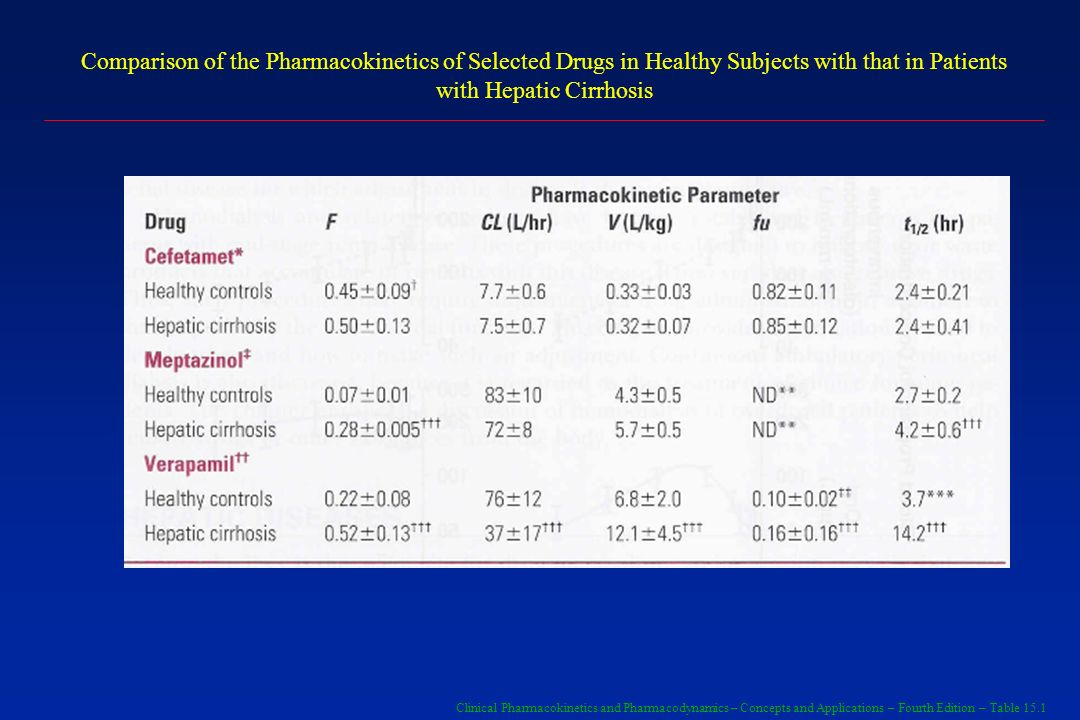 Clinical Pharmacokinetics and Pharmacodynamics – Concepts and Applications – Fourth Edition – Table 15.1 Comparison of the Pharmacokinetics of Selecte
