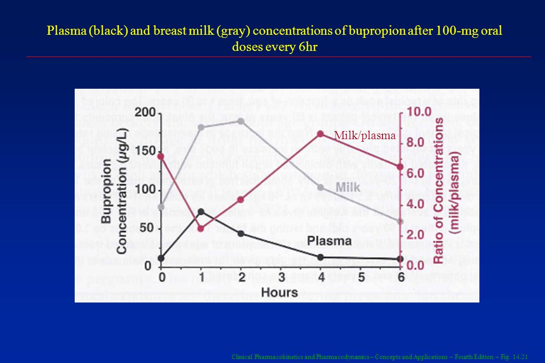 Clinical Pharmacokinetics and Pharmacodynamics – Concepts and Applications – Fourth Edition – Fig. 14.21 Plasma (black) and breast milk (gray) concent