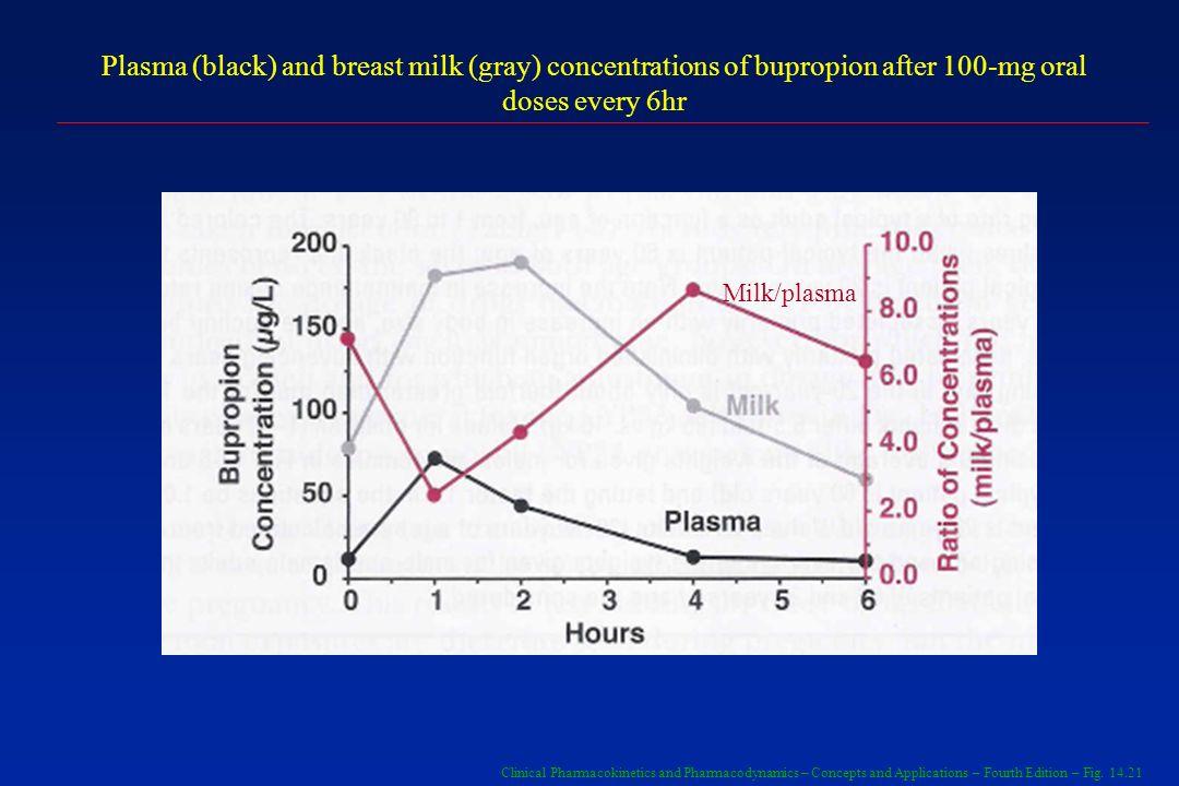 65 70 75 80 85 90 25 20 15 10 5 0 CL/F (ml h -1 kg -1 ) Idosos Relação entre os valores de CL/F da fenitoína e idade em pacientes idosos ( ) pacientes em monoterapia e ( ) pacientes com terapia adicional de fenobarbital.