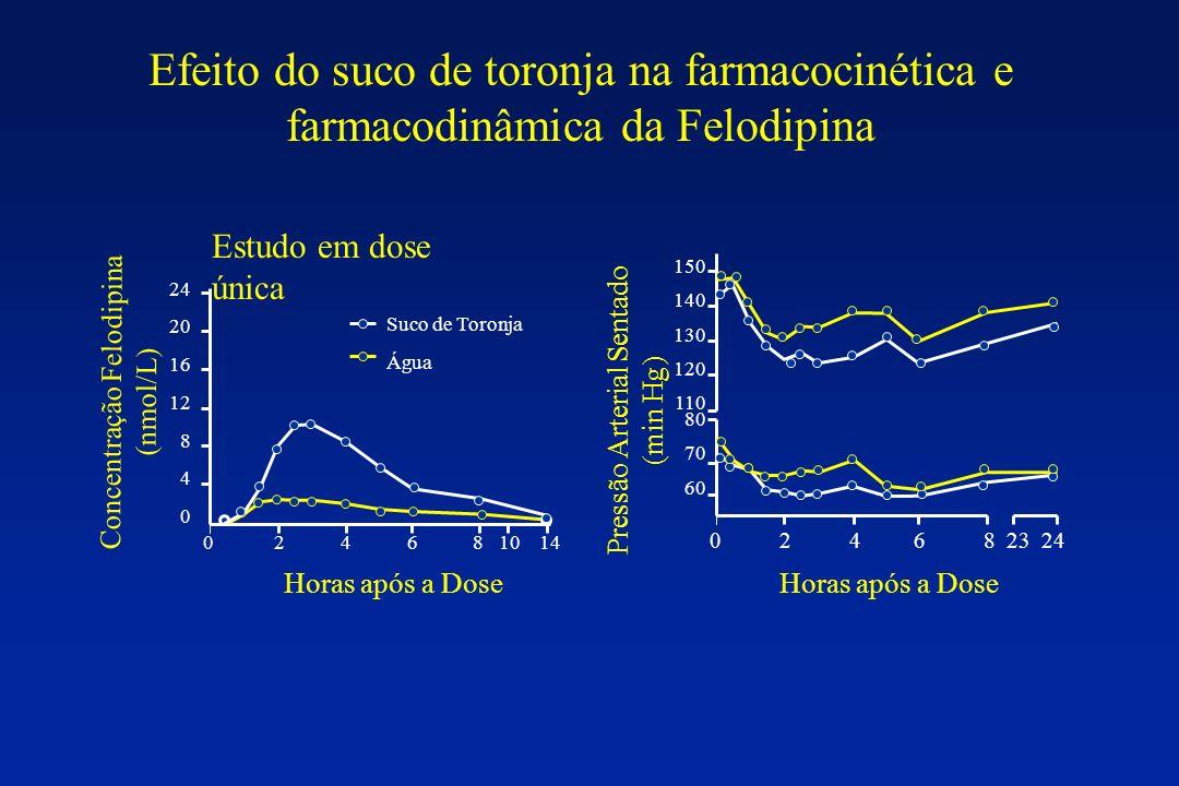 0 2 4 6 8 10 14 Horas após a Dose Concentração Felodipina (nmol/L) Suco de Toronja Água Estudo em dose única 0 2 4 6 8 23 24 24 20 16 12 8 4 0 150 140