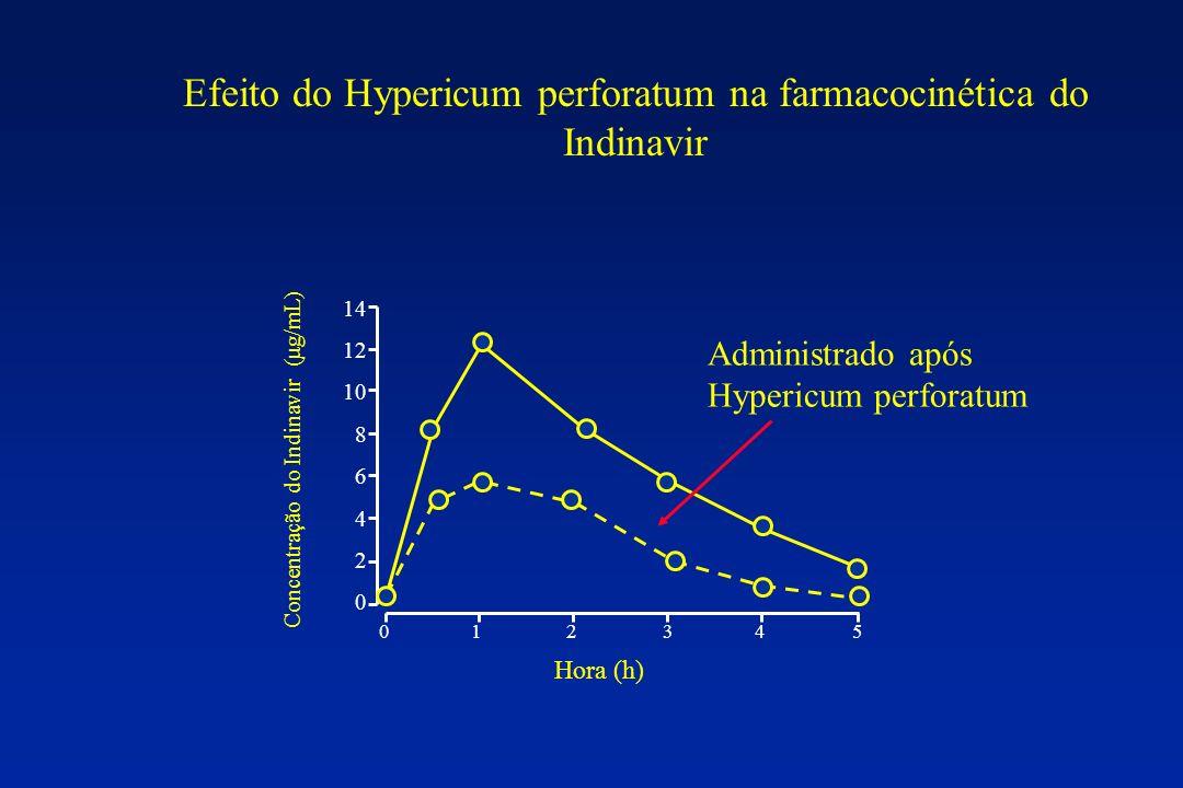 0 1 2 3 4 5 14 12 10 8 6 4 2 0 Hora (h) Concentração do Indinavir (μg/mL) Administrado após Hypericum perforatum Efeito do Hypericum perforatum na far