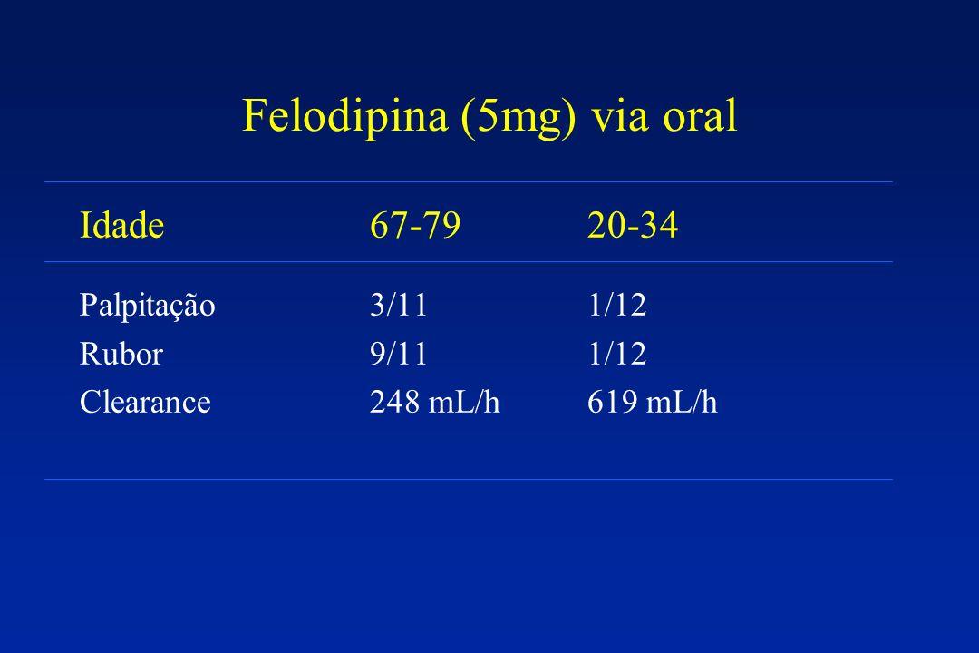 Felodipina (5mg) via oral Idade67-7920-34 Palpitação3/111/12 Rubor9/111/12 Clearance248 mL/h619 mL/h