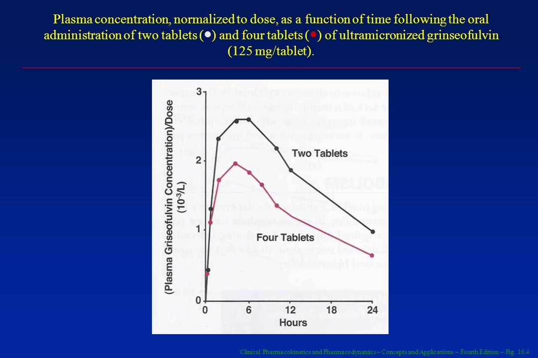 Plasma concentration, normalized to dose, as a function of time following the oral administration of two tablets ( ) and four tablets ( ) of ultramicr