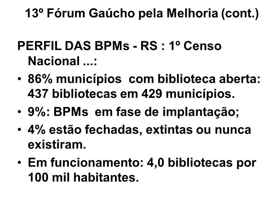 PERFIL DAS BPMs - RS : 1º Censo Nacional...: 86% municípios com biblioteca aberta: 437 bibliotecas em 429 municípios. 9%: BPMs em fase de implantação;