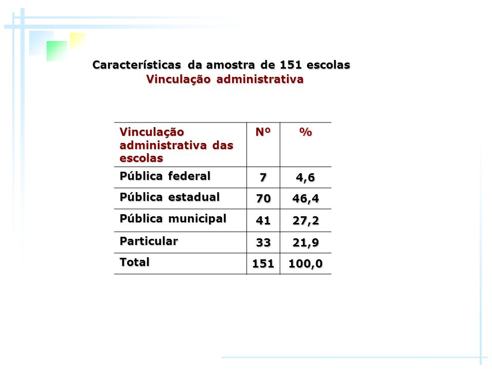 Características da amostra de 151 escolas Vinculação administrativa Vinculação administrativa das escolas Nº% Pública federal 74,6 Pública estadual 70