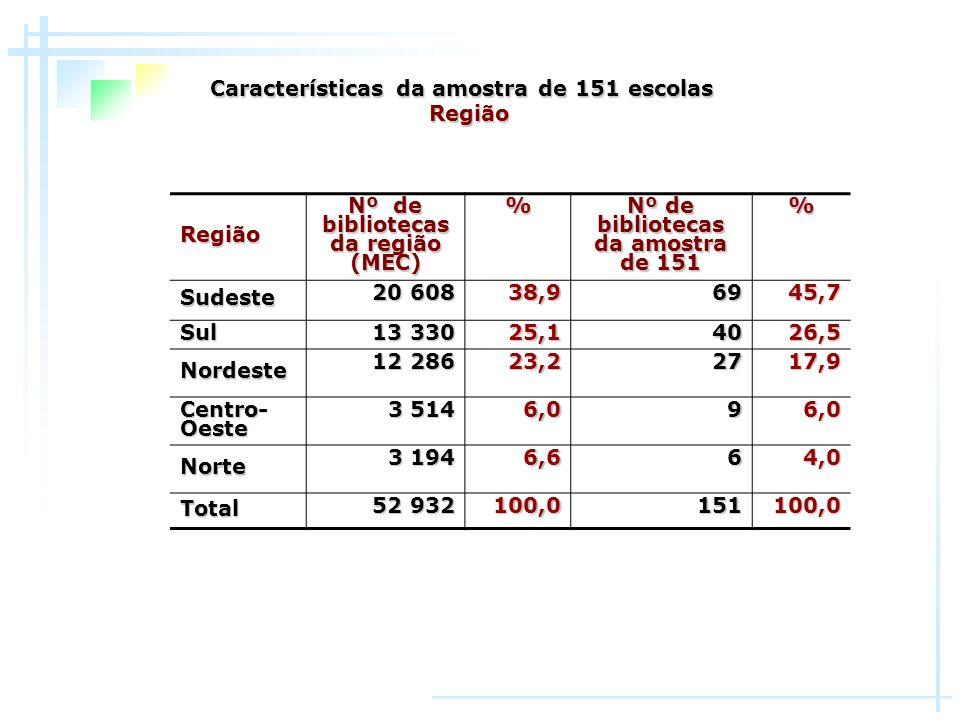 Região Nº de bibliotecas da região (MEC) % Nº de bibliotecas da amostra de 151 % Sudeste 20 608 38,96945,7 Sul 13 330 13 33025,14026,5 Nordeste 12 286
