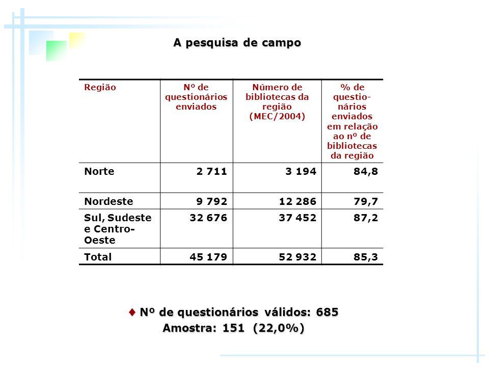 A aplicação dos filtros resultou em uma amostra de 151 escolas (22,0% do total de 685) que: A aplicação dos filtros resultou em uma amostra de 151 escolas (22,0% do total de 685) que: possuíam biblioteca; possuíam biblioteca; a biblioteca tinha serviço de orientação à pesquisa.