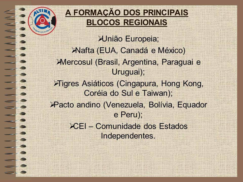 A FORMAÇÃO DOS PRINCIPAIS BLOCOS REGIONAIS União Europeia; Nafta (EUA, Canadá e México) Mercosul (Brasil, Argentina, Paraguai e Uruguai); Tigres Asiát