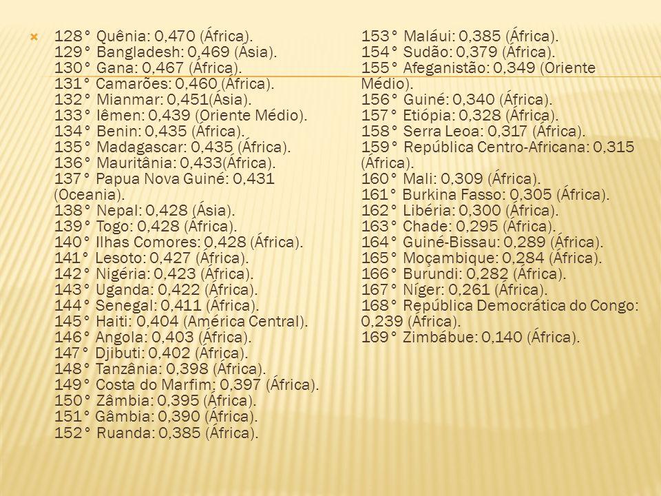 128° Quênia: 0,470 (África). 129° Bangladesh: 0,469 (Ásia). 130° Gana: 0,467 (África). 131° Camarões: 0,460 (África). 132° Mianmar: 0,451(Ásia). 133°